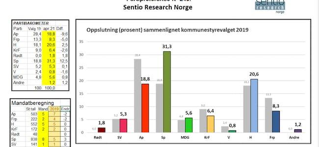 Sentio Research Norge gir oss ein peikepinn på «temperaturen» i Sveio før avstemminga av skulesaka. Meiningsmålinga er basert på telefonintervju og er bestilt av Sveio Høgre.